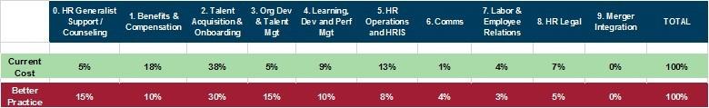 HR Capability Model 2