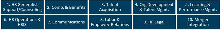 HR Capabilty Model