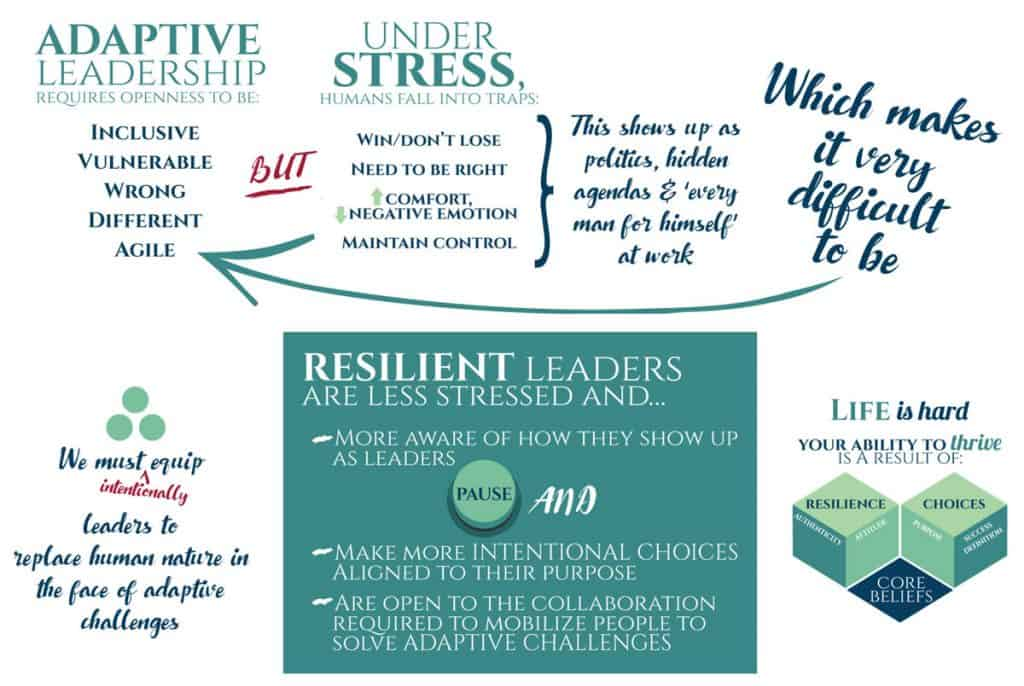 Case for resilience in organizations