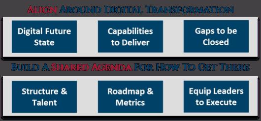 Steps to Align Around Digital Transformation
